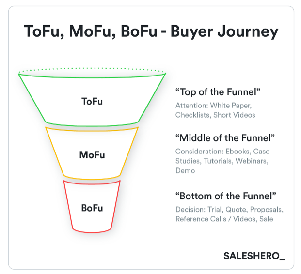 foto de 10 Go-To-Market Strategy Examples and Templates